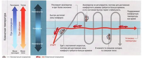 Инверторный кондиционер: особенности, цены, модели кондиционеров инверторного типа