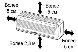 Монтажные размеры отступов для внутреннего блока кондиционера