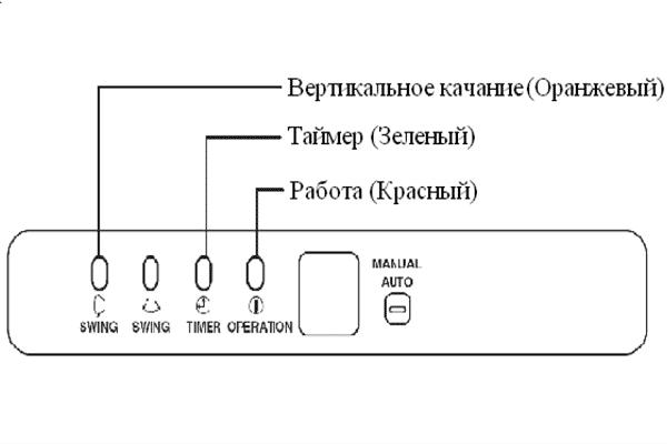 Определение кода ошибки по индикации на панели