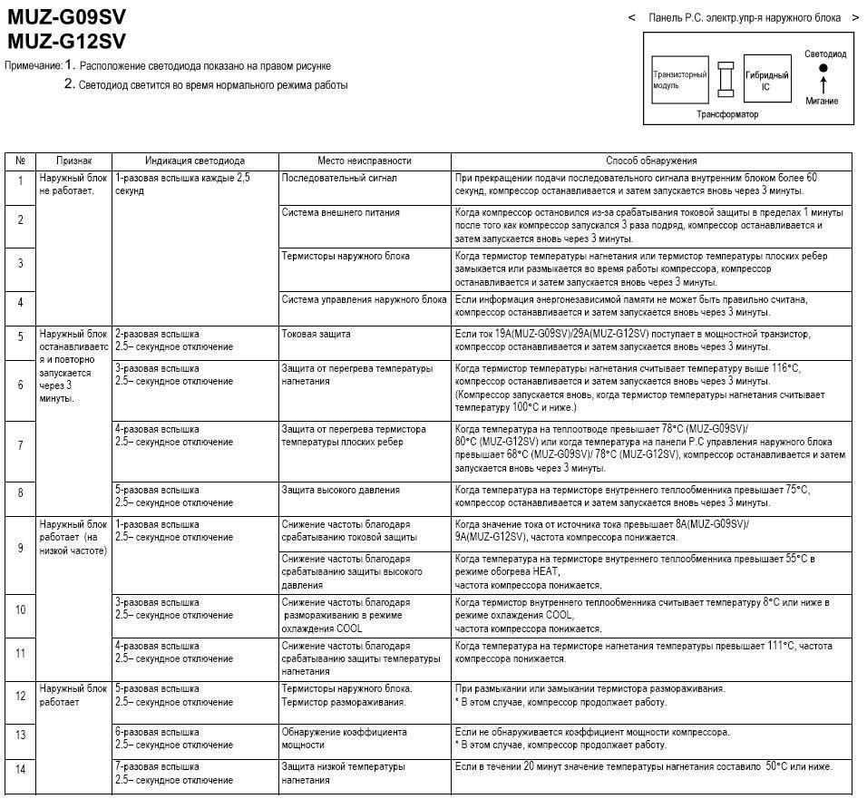 slz-ka35val/muz-gc35va схема подключения