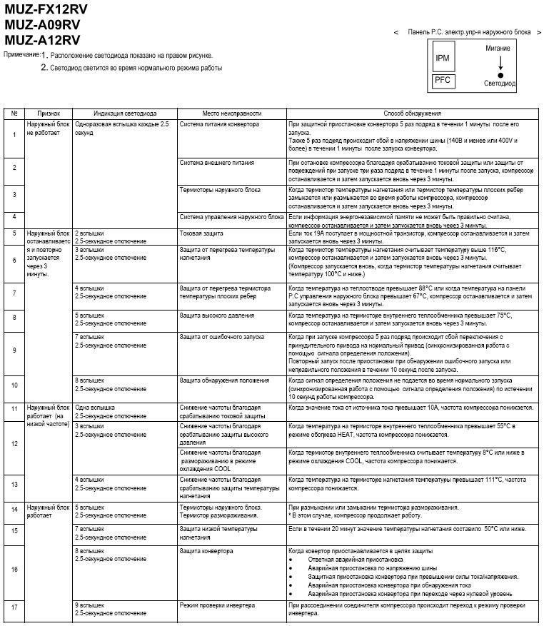 Коды ошибок кондиционеров mitsubishi на пульте установка зимних комплектов на кондиционер