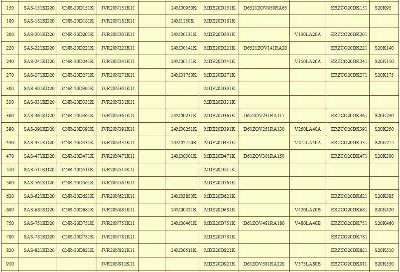 Таблица аналогов варисторов 2