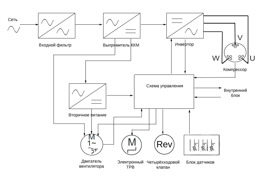 Структура инверторного кондиционера