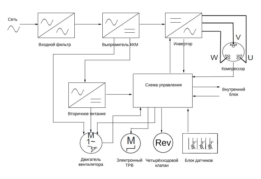 Функциональные блоки схемы