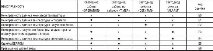 Коды ошибок Кентатсу по индикаторам