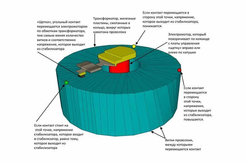 Схема бегункового механизма: